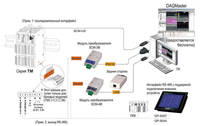 SCM-US - кабель для легкого и быстрого соединения контроллера с ПК (специальный разъем в USB) .